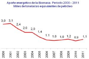 Aporte de la biomasa 2000 a 2011 - Fuente ONE